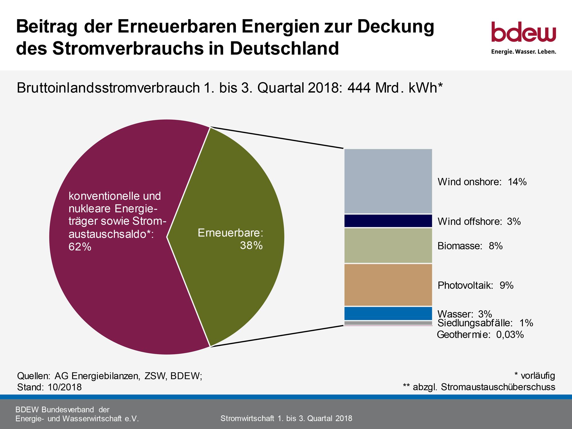 Erneurbare-Energien-Beitrag-Stromverbrauch-Deutschland-3-2018