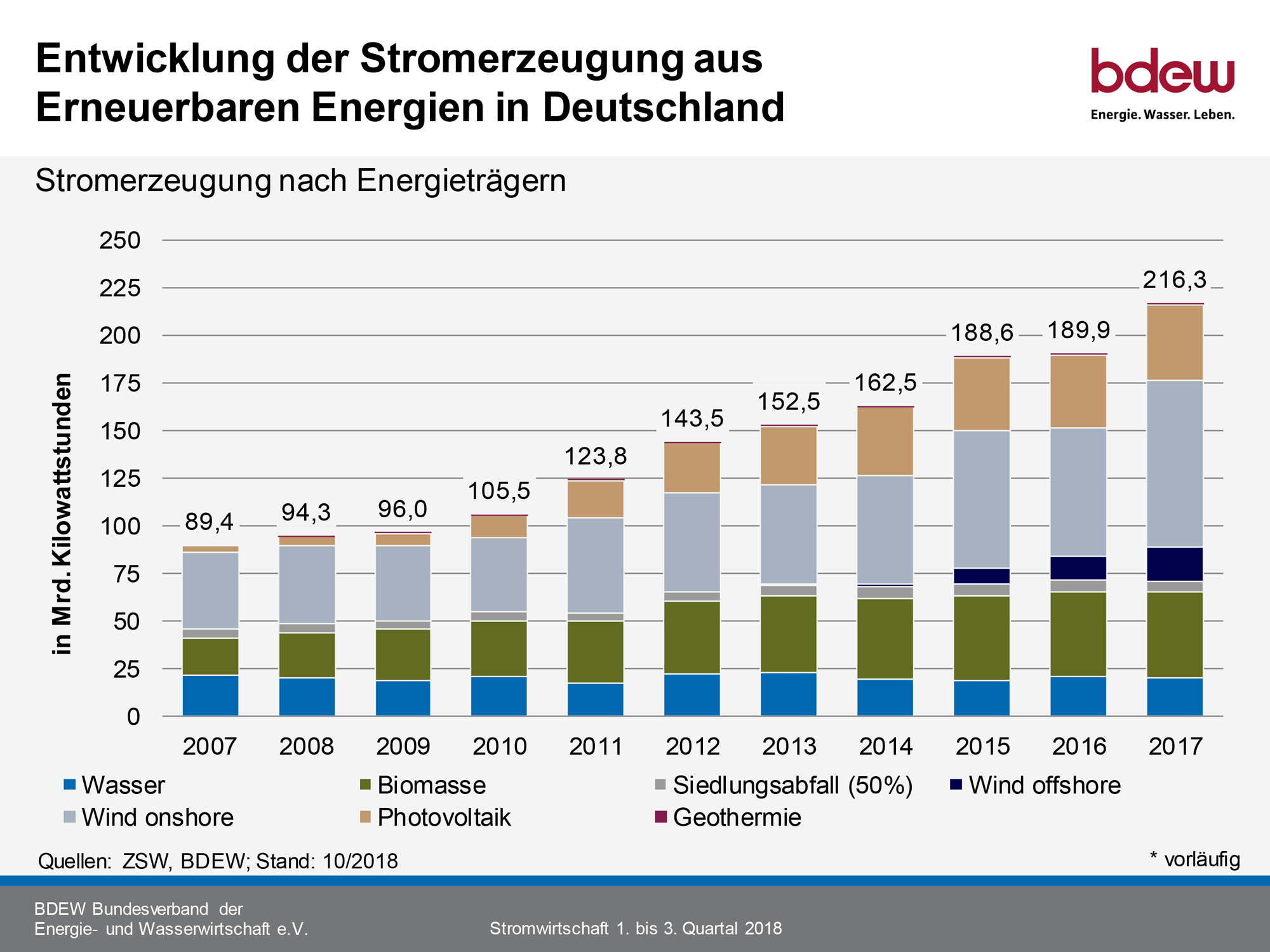 Erneurbare-Energien-Entwicklung-Stromerzeugung-Deutschland-3-2018