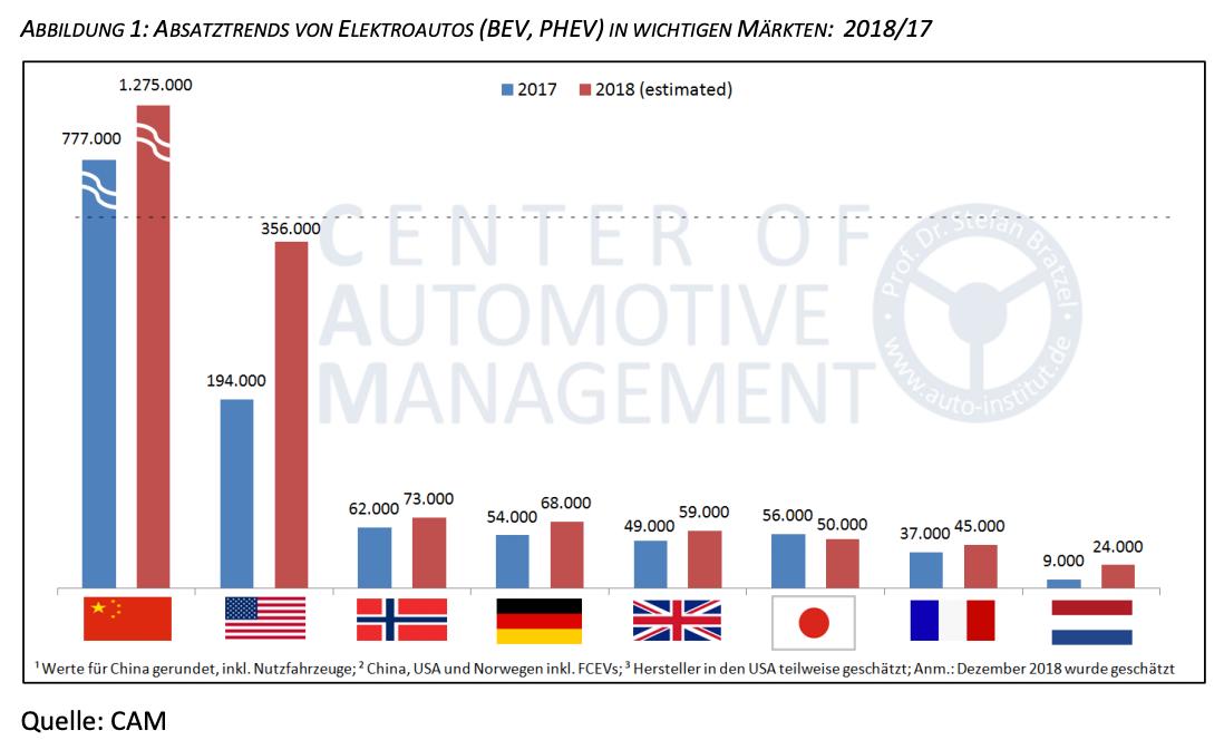 Absatztrends-von-Elektroautos-weltweit-2018