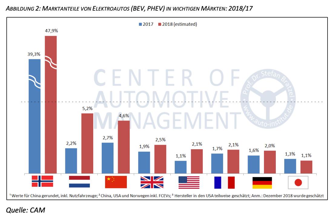 Marktanteile-von-Elektroautos-weltweit-2018