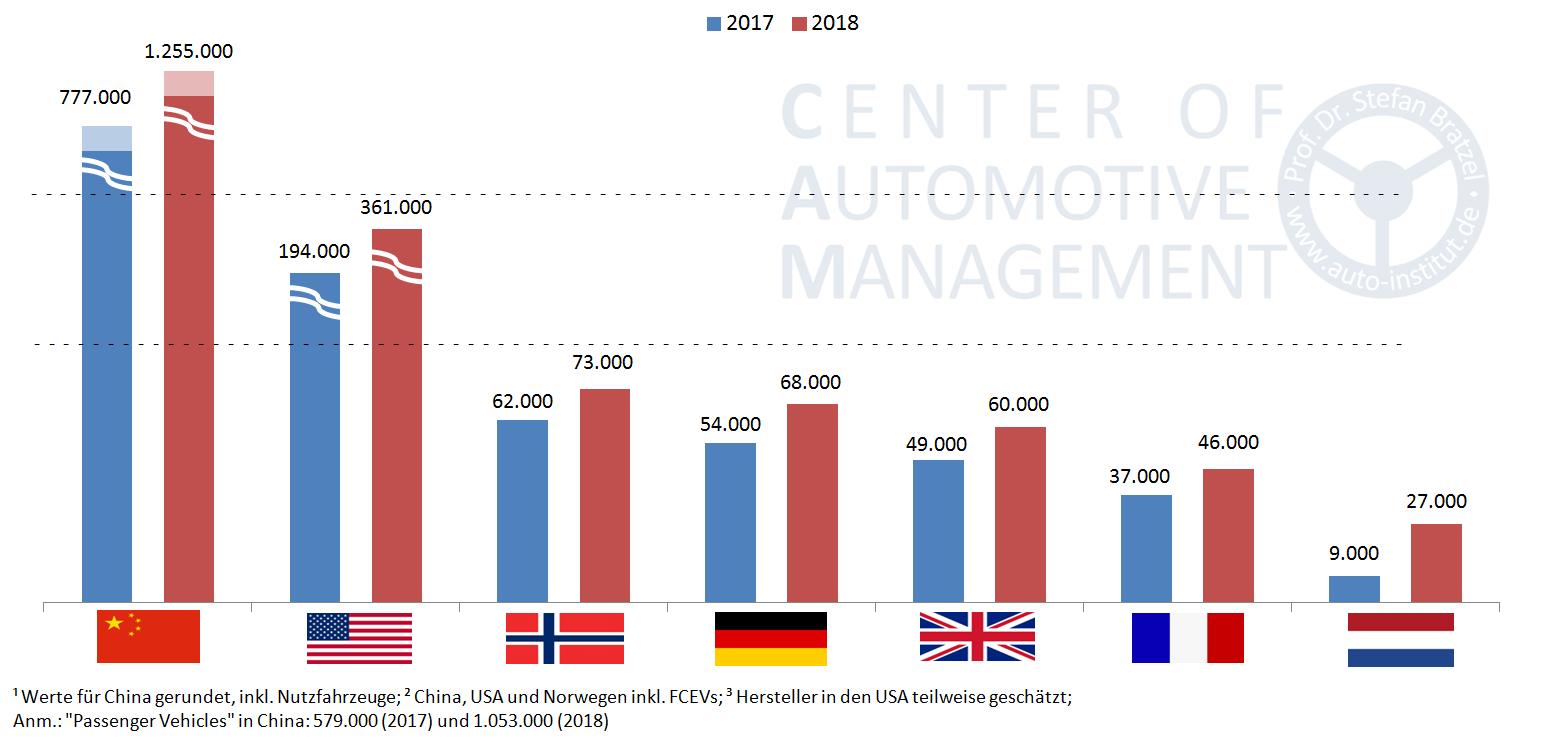 Elektromobilität-Absatz-2017-2018-Vergleich