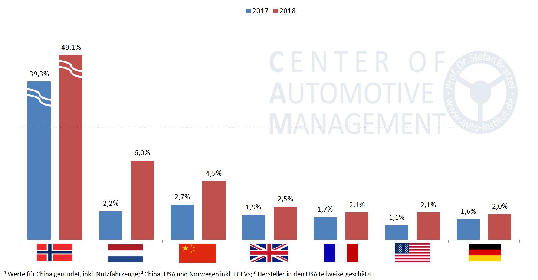 Elektromobilität-Marktanteile-2017-2018-Vergleich