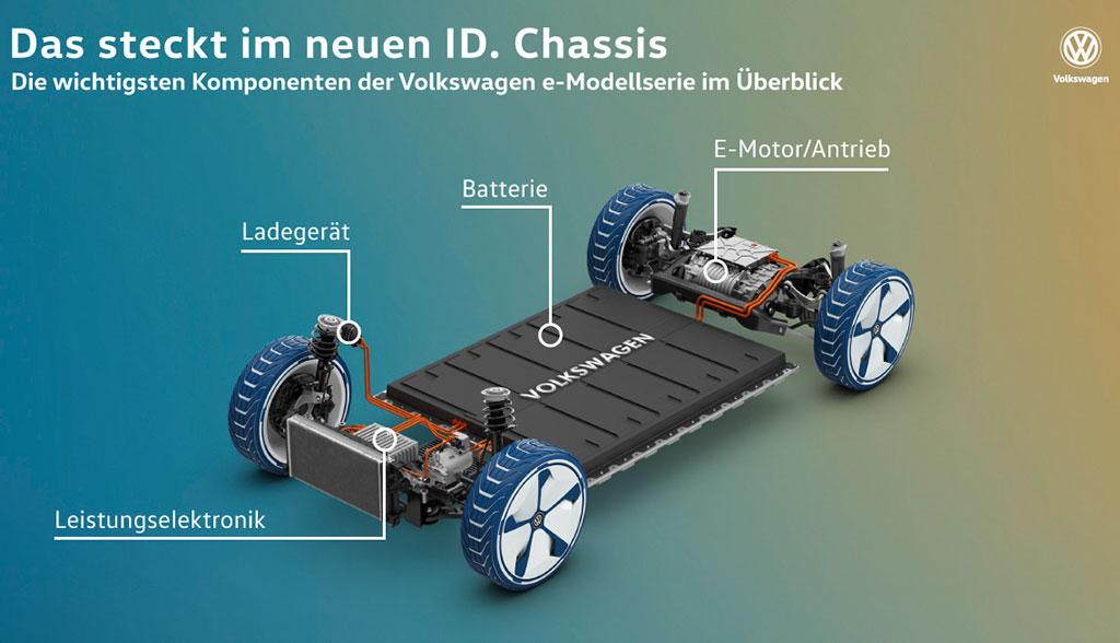 VW-ID-MEB