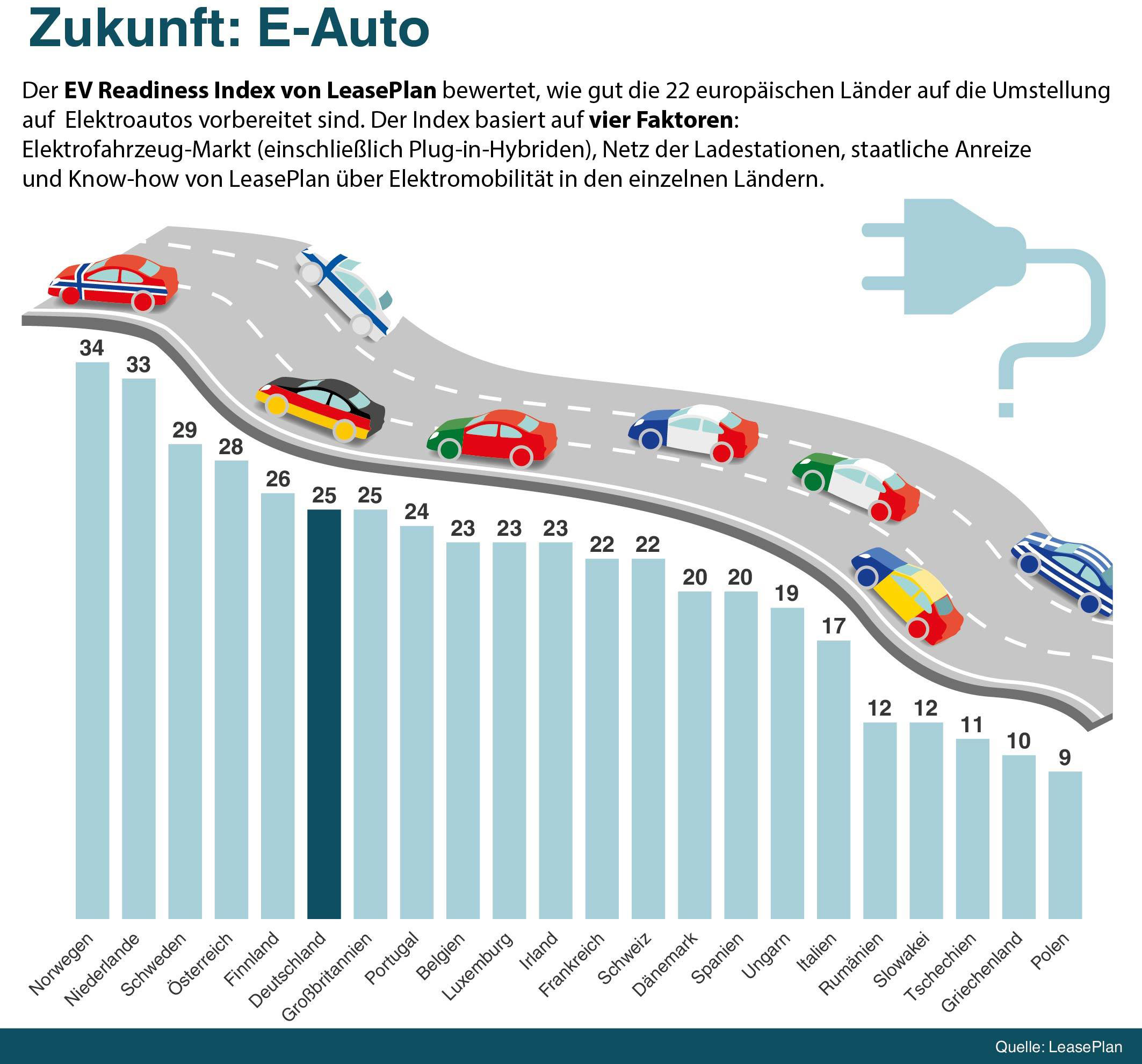 LeasePlan-EV-Readiness-Index-2019