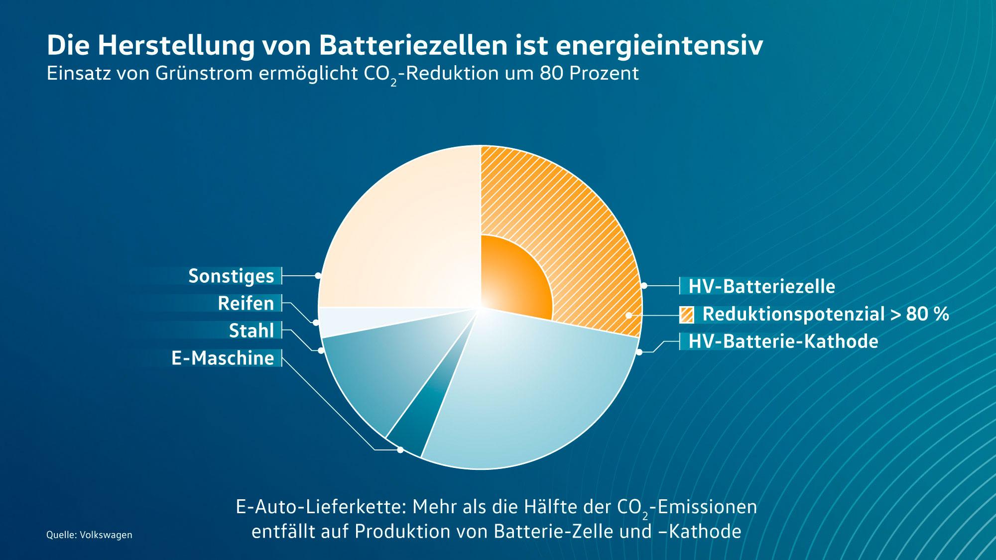 VW-Batterieproduktion-Elektroauto-CO2