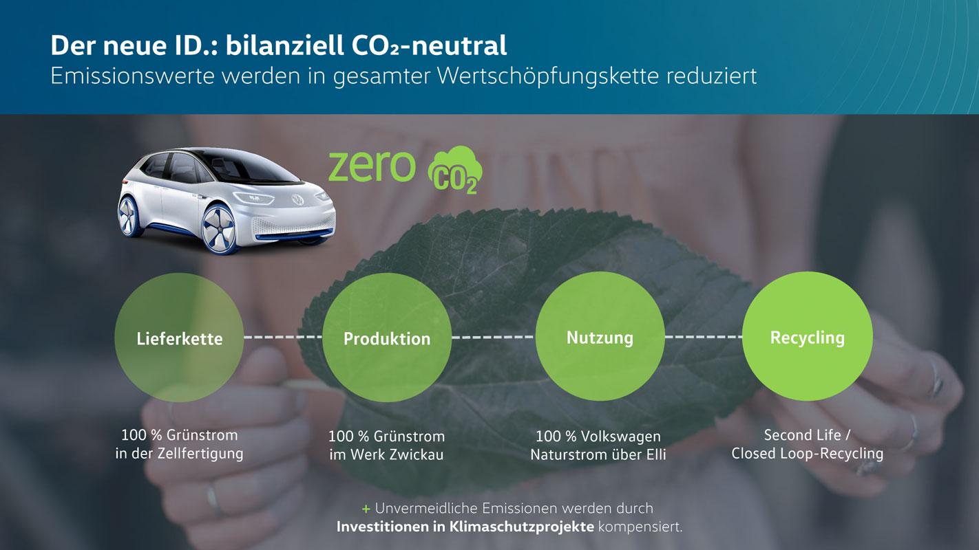 VW-ID-Nachhaltigkeit