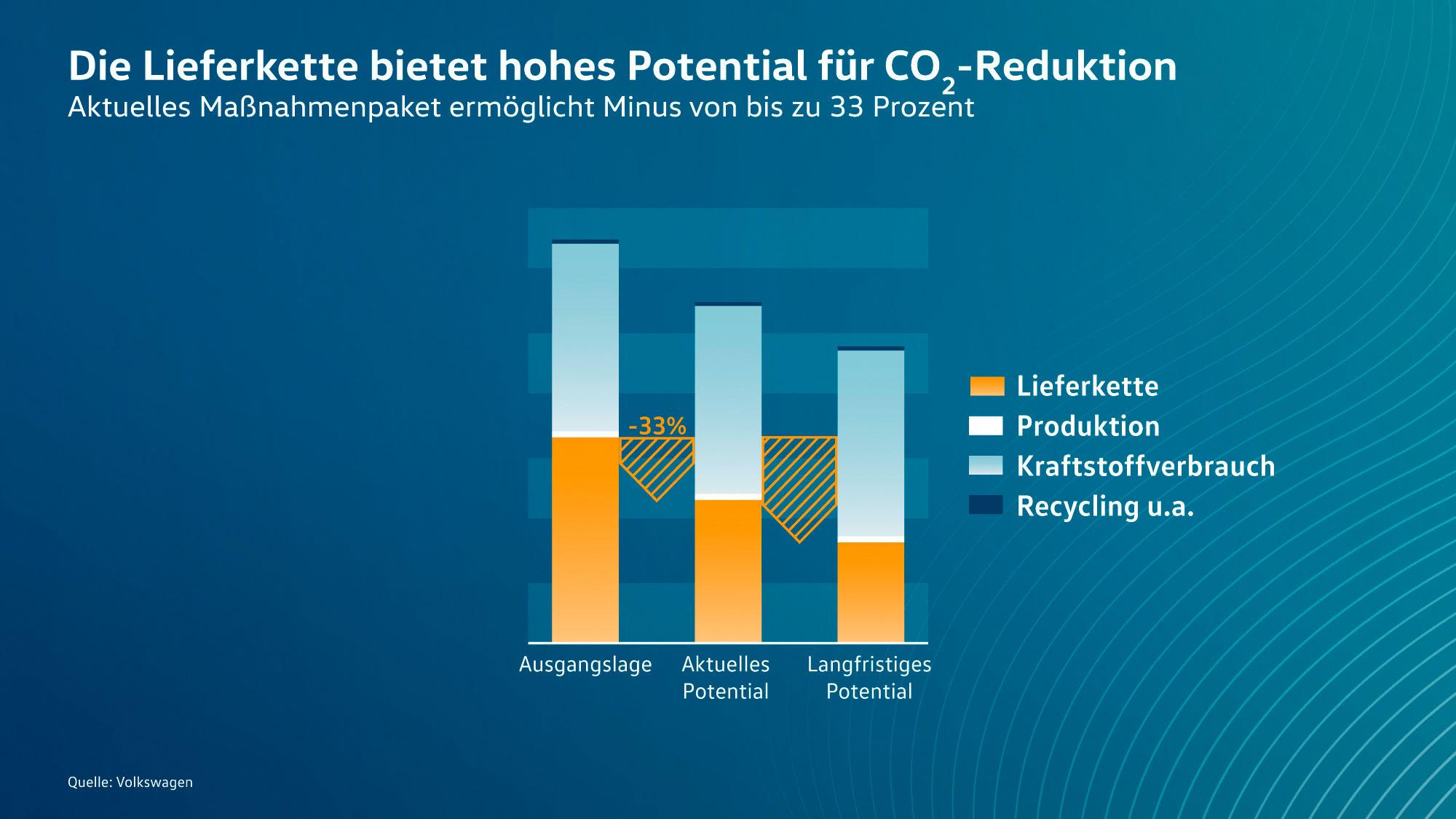 VW-Lieferkette-Elektroauto-CO2-Reduktion