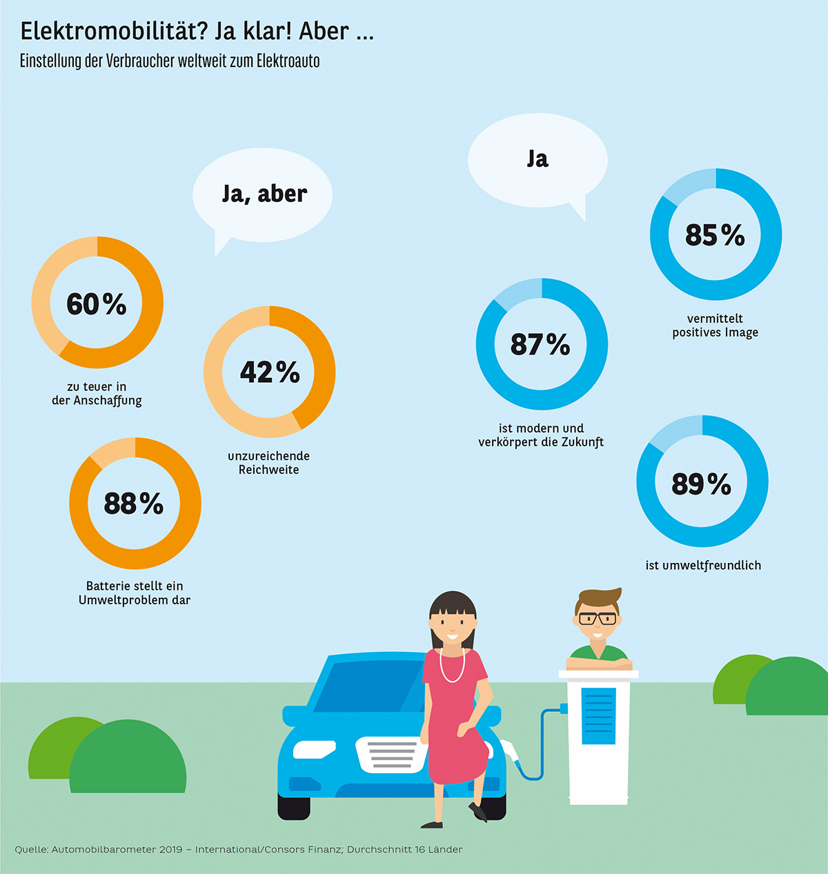 Automobilbarometer-2019-Grafik