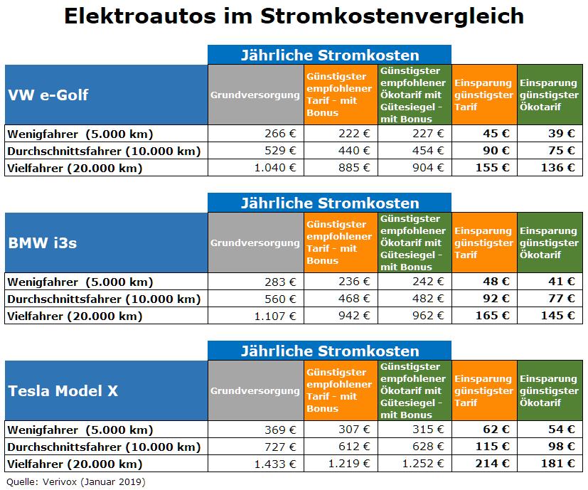 Elektroauto-Stromkosten-Vergleich