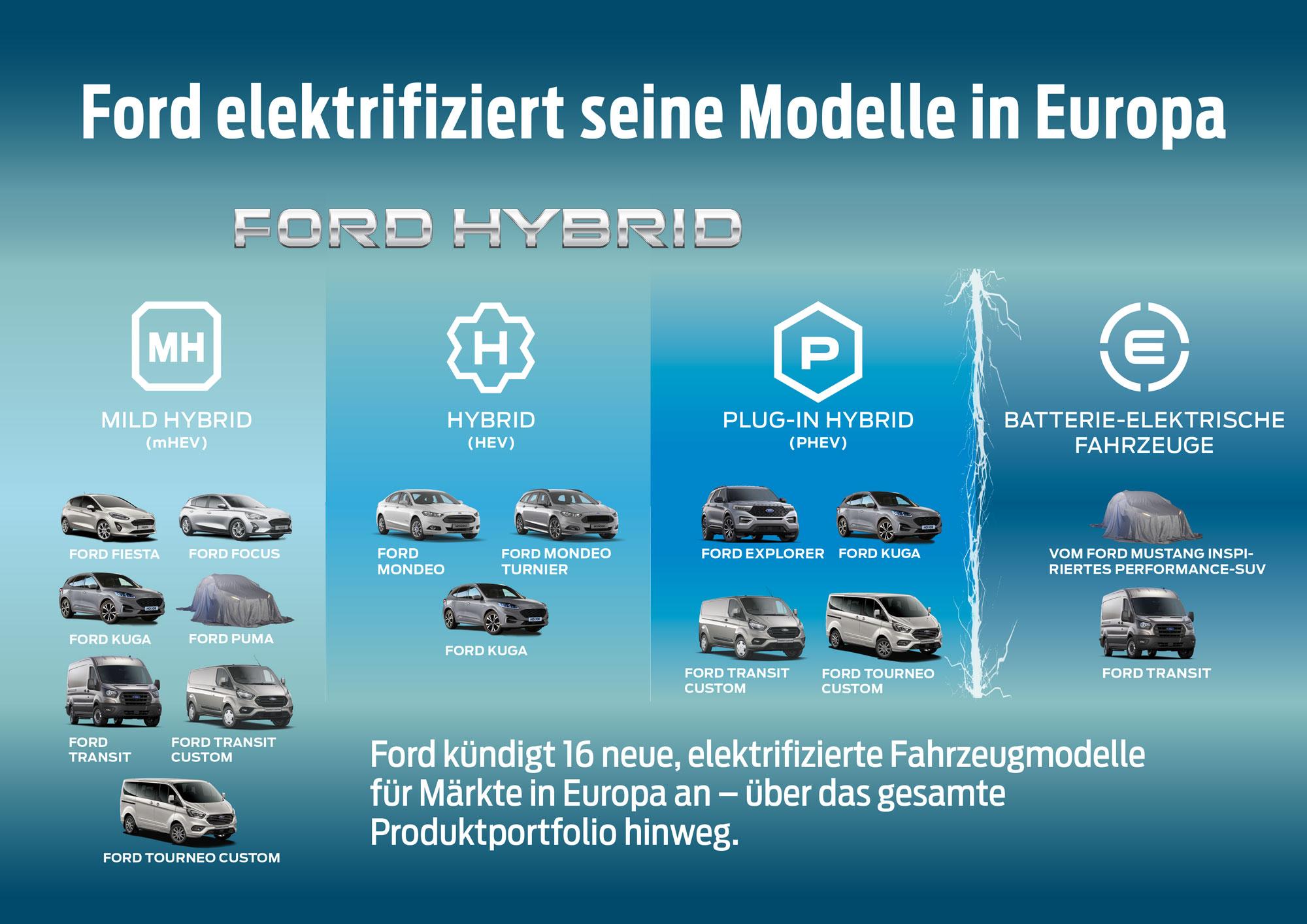 Ford-Elektroautos-Europa