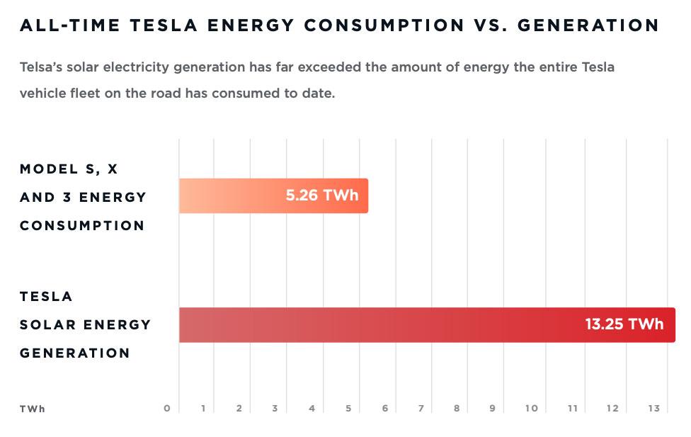 Tesla-Energieverbrauch