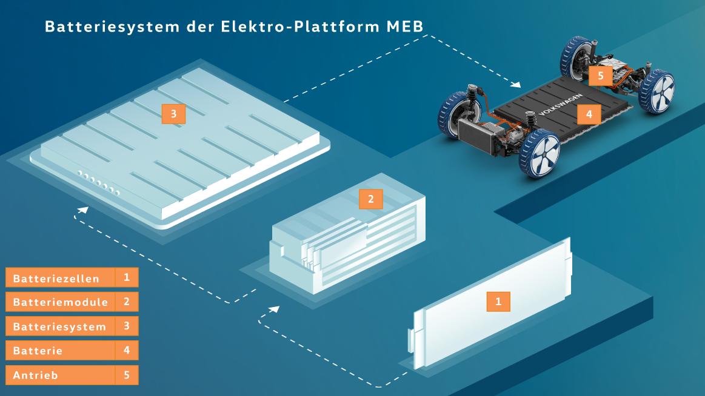 VW ID Batterie-Aufbau