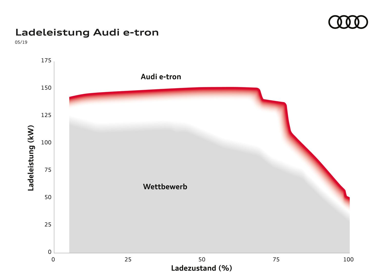 Audi-e-tron-Ladeleistung-Vergleich-1