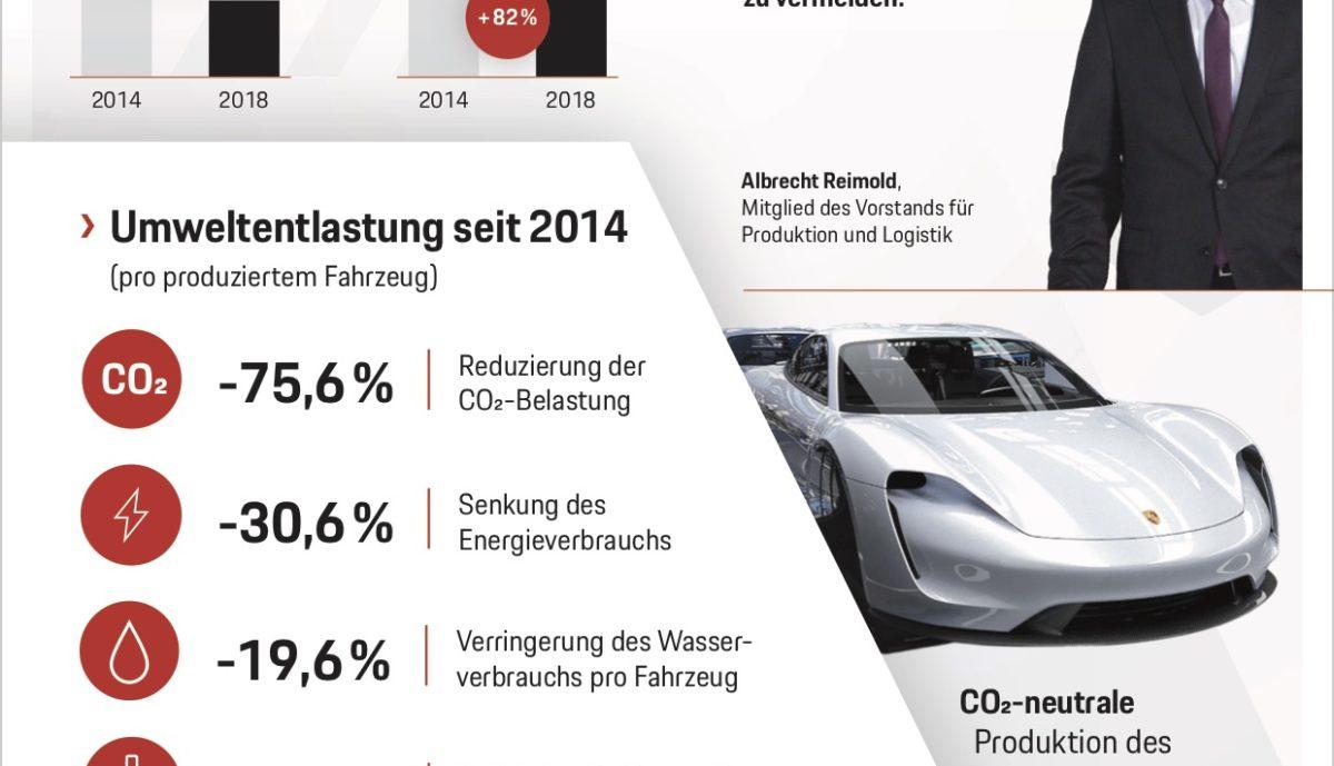 Porsche Nachhaltigkeit Infografik