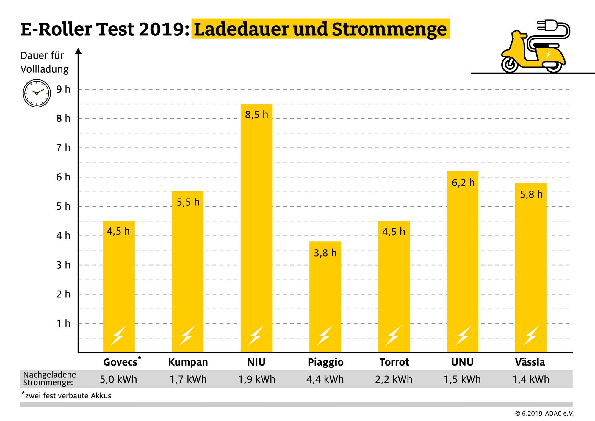 ADAC-E-Roller-Test-2019-Ladedauer