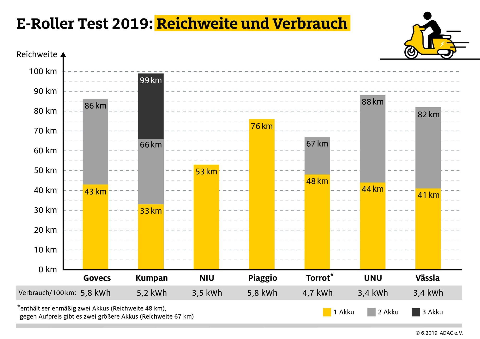 ADAC-E-Roller-Test-2019-Reichweite