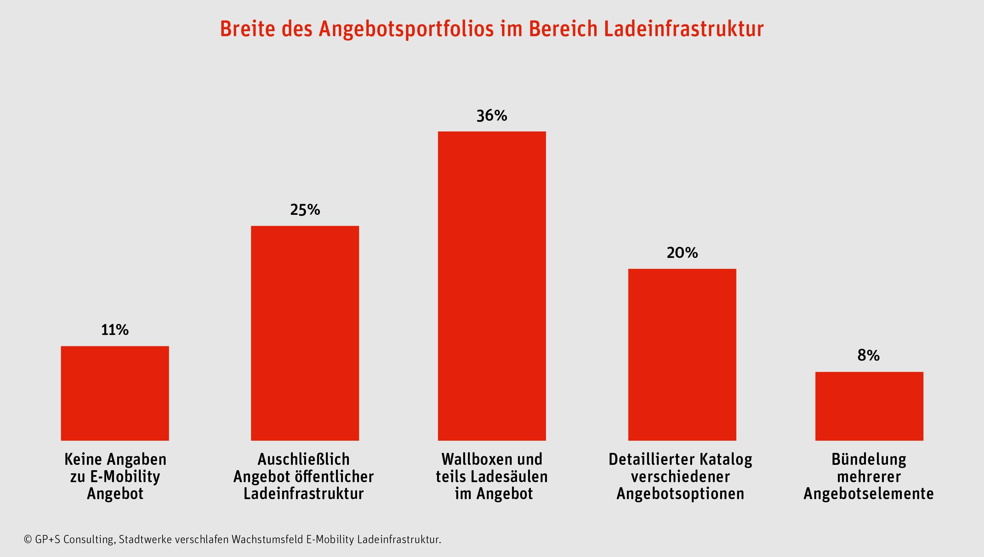 Deutsche Stadtwerke E-Mobilitaet