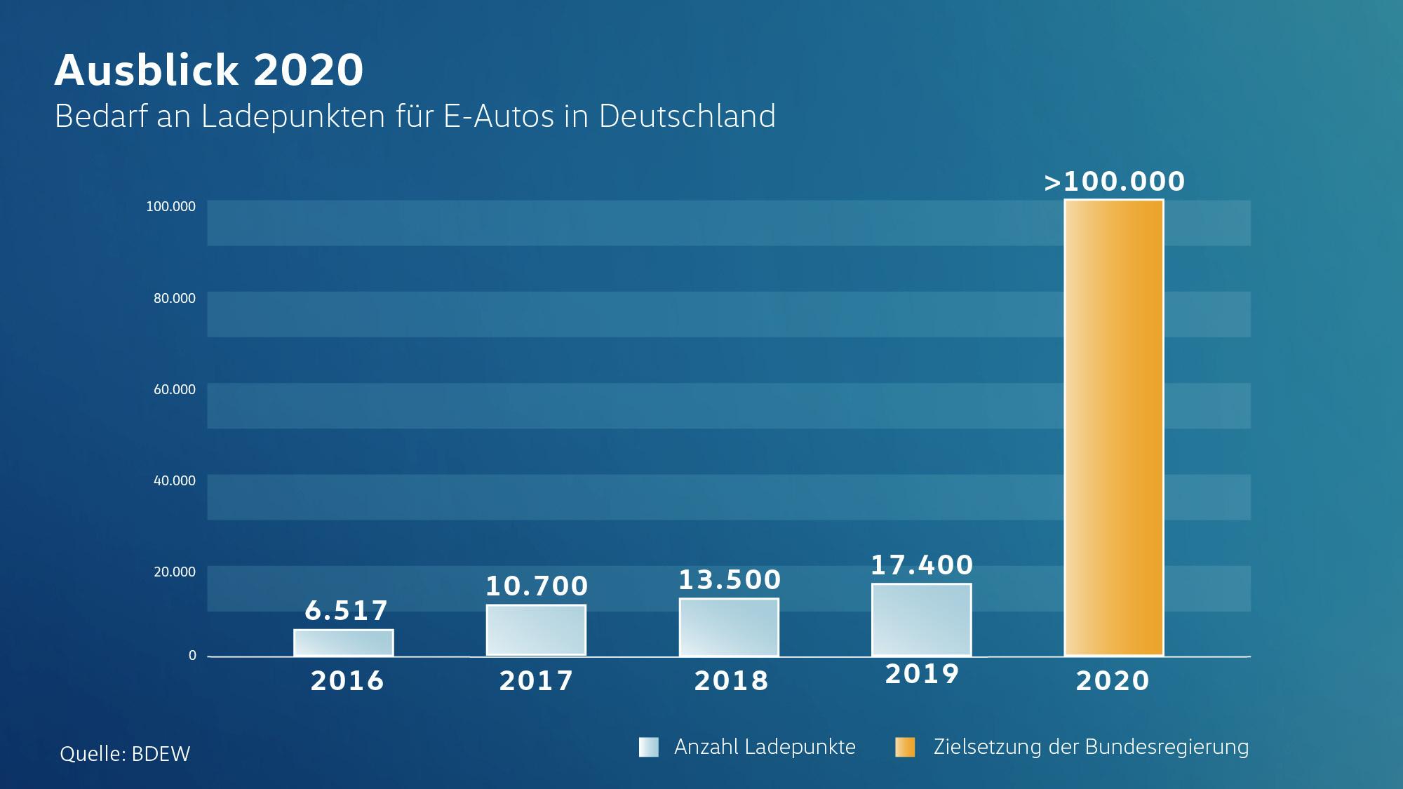Elektroauto Ladepunkte Deutschland 2020