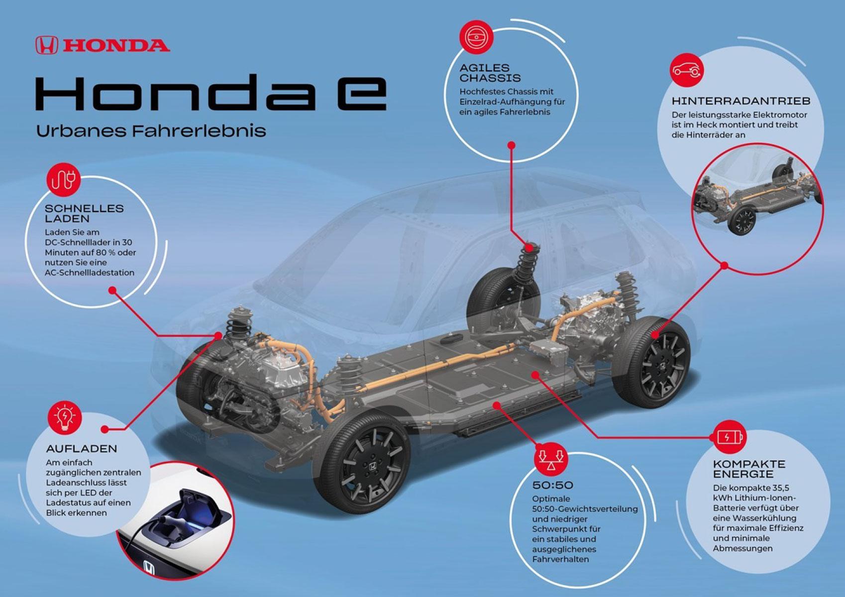 Honda-Elektroauto-Plattform