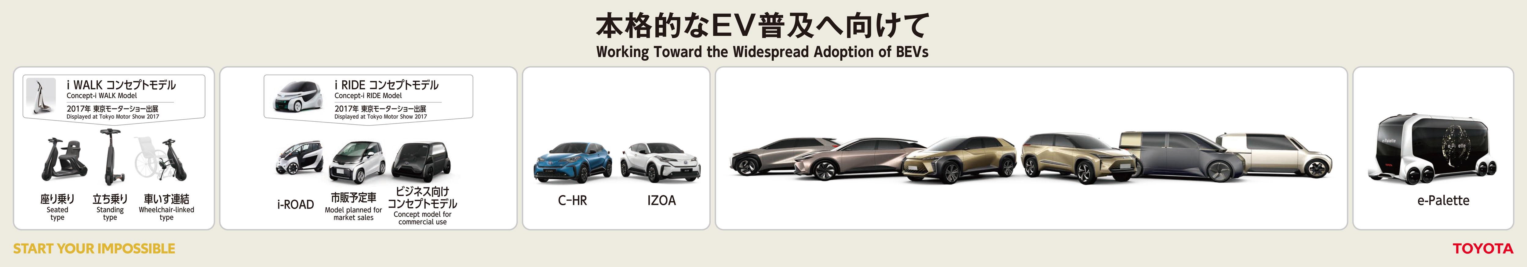 Toyota-Elektrofahrzeuge-ab-2020