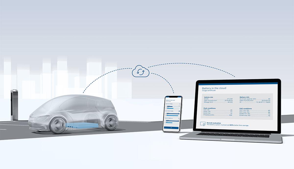 Bosch-Elektroauto-Akku-Cloud