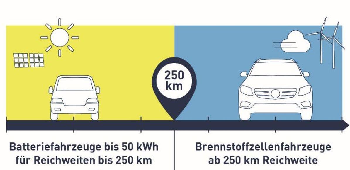 Studie vergleicht Treibhausgas-Emissionen von Batterie- und Wasserstoff-Fahrzeugen