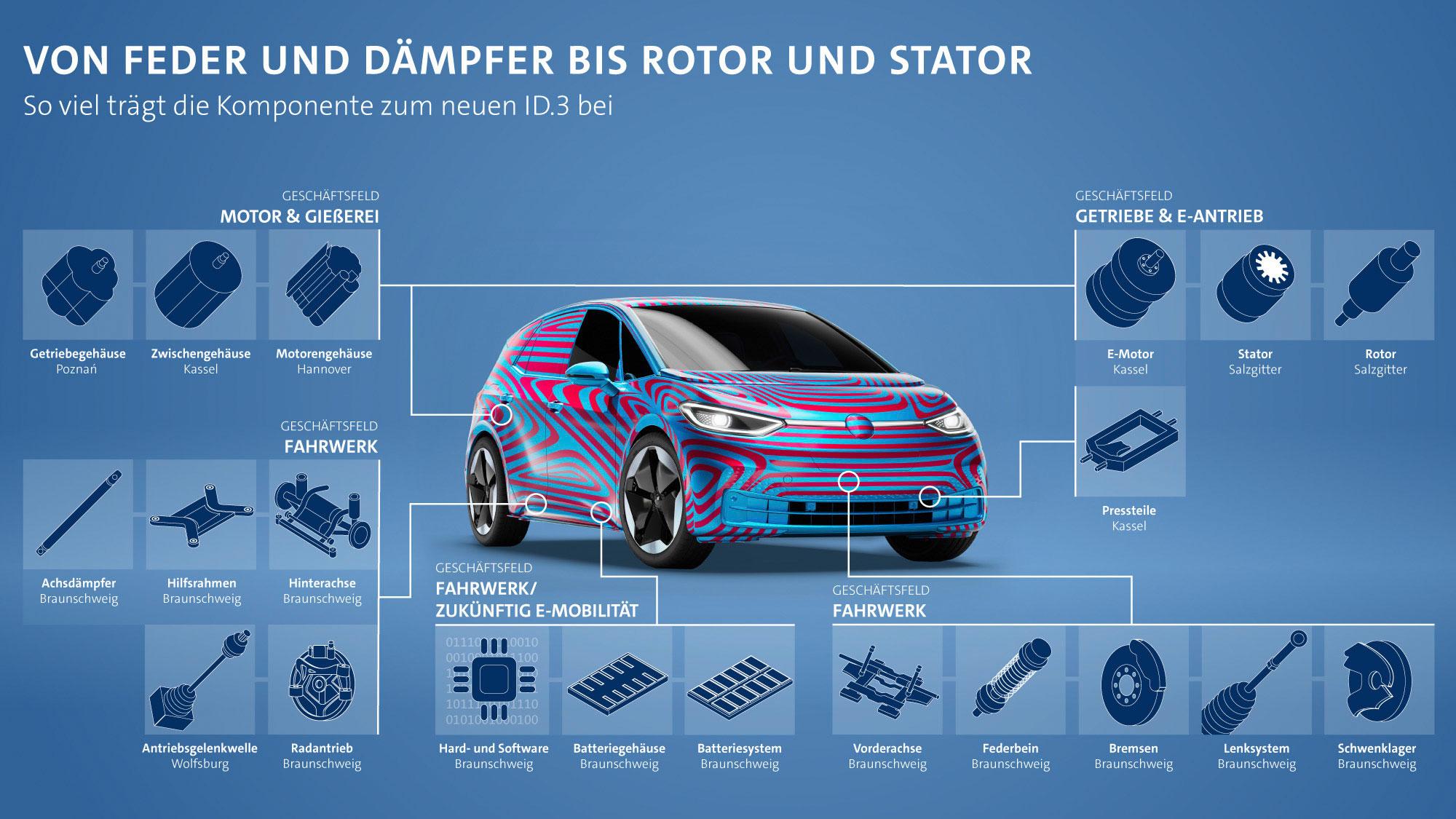 VW-ID3-Komponenten