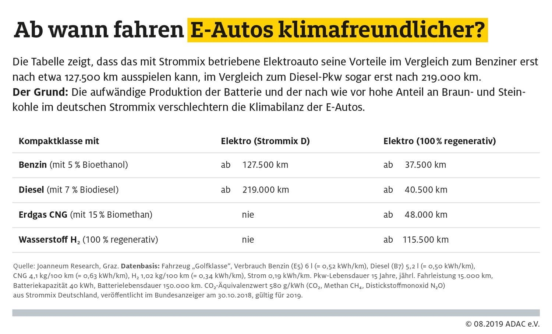 ADAC-Klimafreundlichkeit_Elektroauto