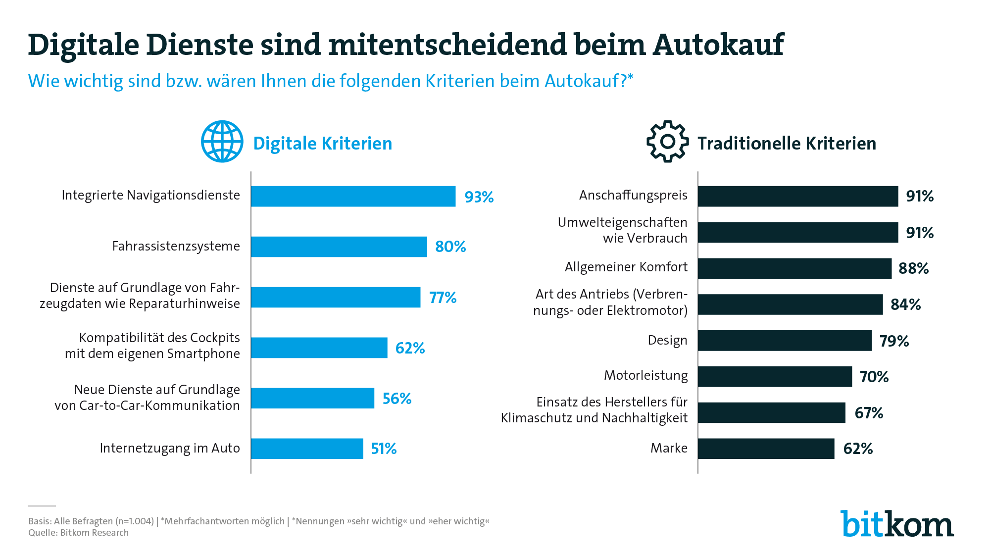 Bitkom Autokauf-Umfrage 2019 IAA