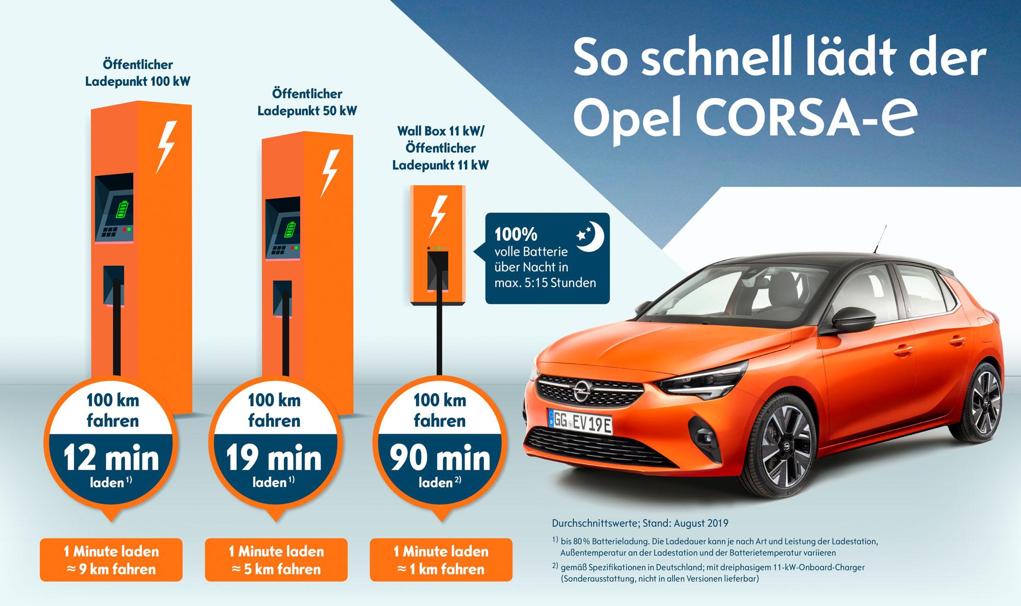Opel-Corsa-e-aufladen-2