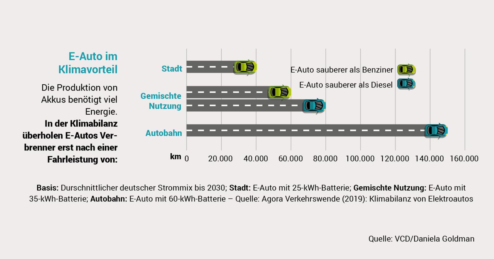 VCD Auto-Umweltliste 2019:2020