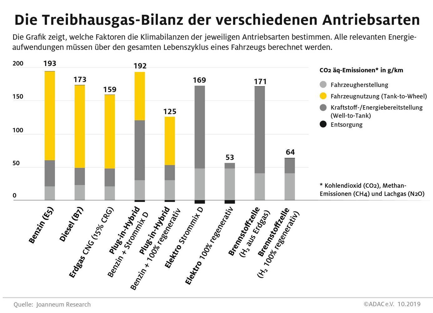 ADAC-Auto-Treibhausgas-Bilanz