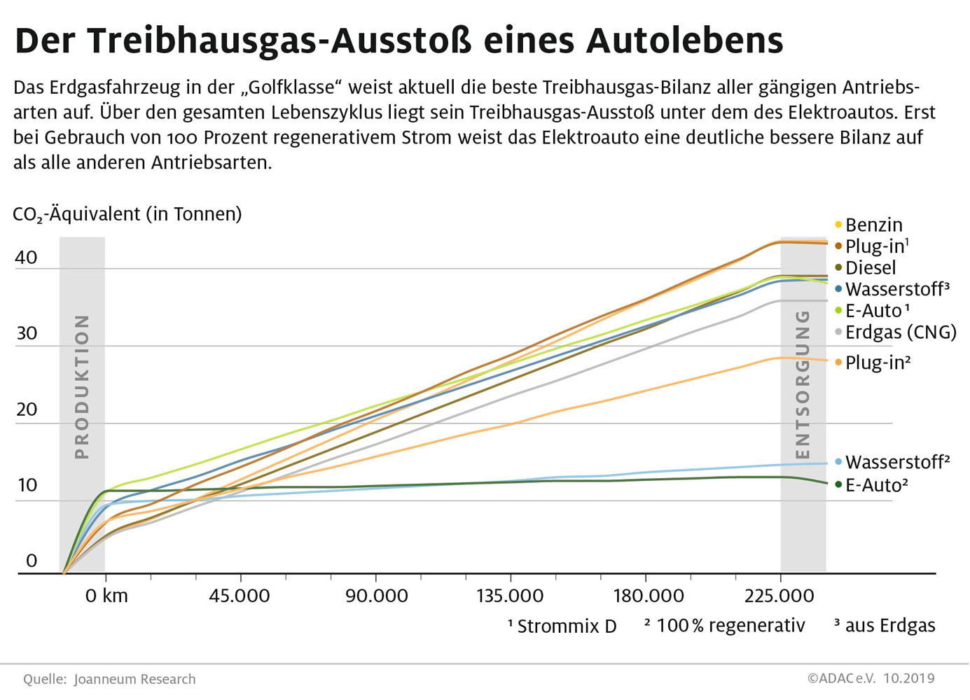 ADAC-Elektroauto-Lebenszyklus-Analyse