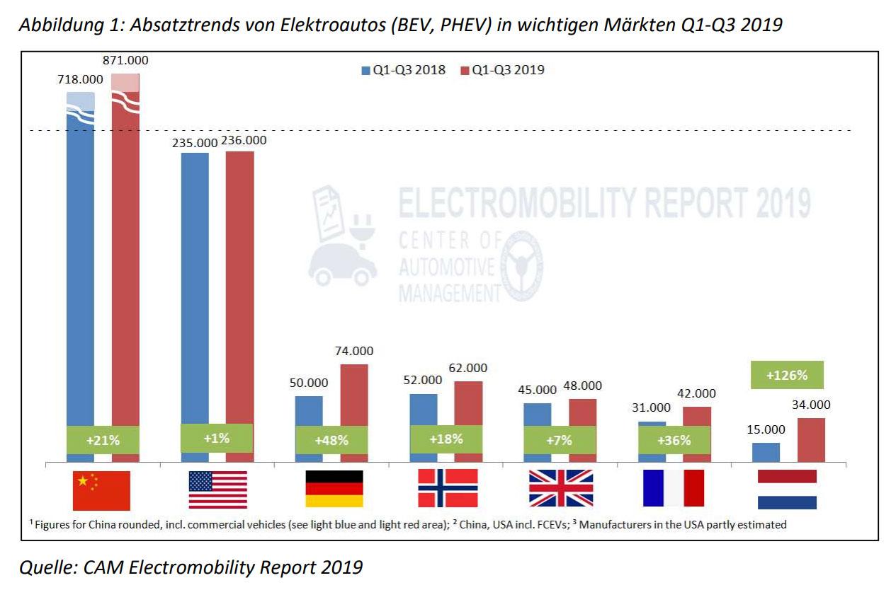 Absatztrends-von-E-Fahrzeugen-in-wichtigen-Maerkten-Q1-Q3-2019