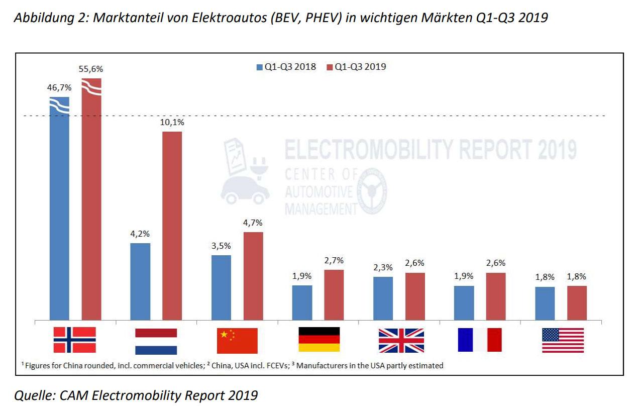 Marktanteil-von-E-Fahrzeugen-in-wichtigen-Maerkten-Q1-Q3-2019