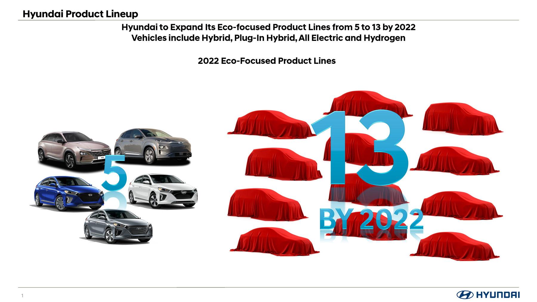 Hyundai-Elektrofahrzeuge-bis-2022