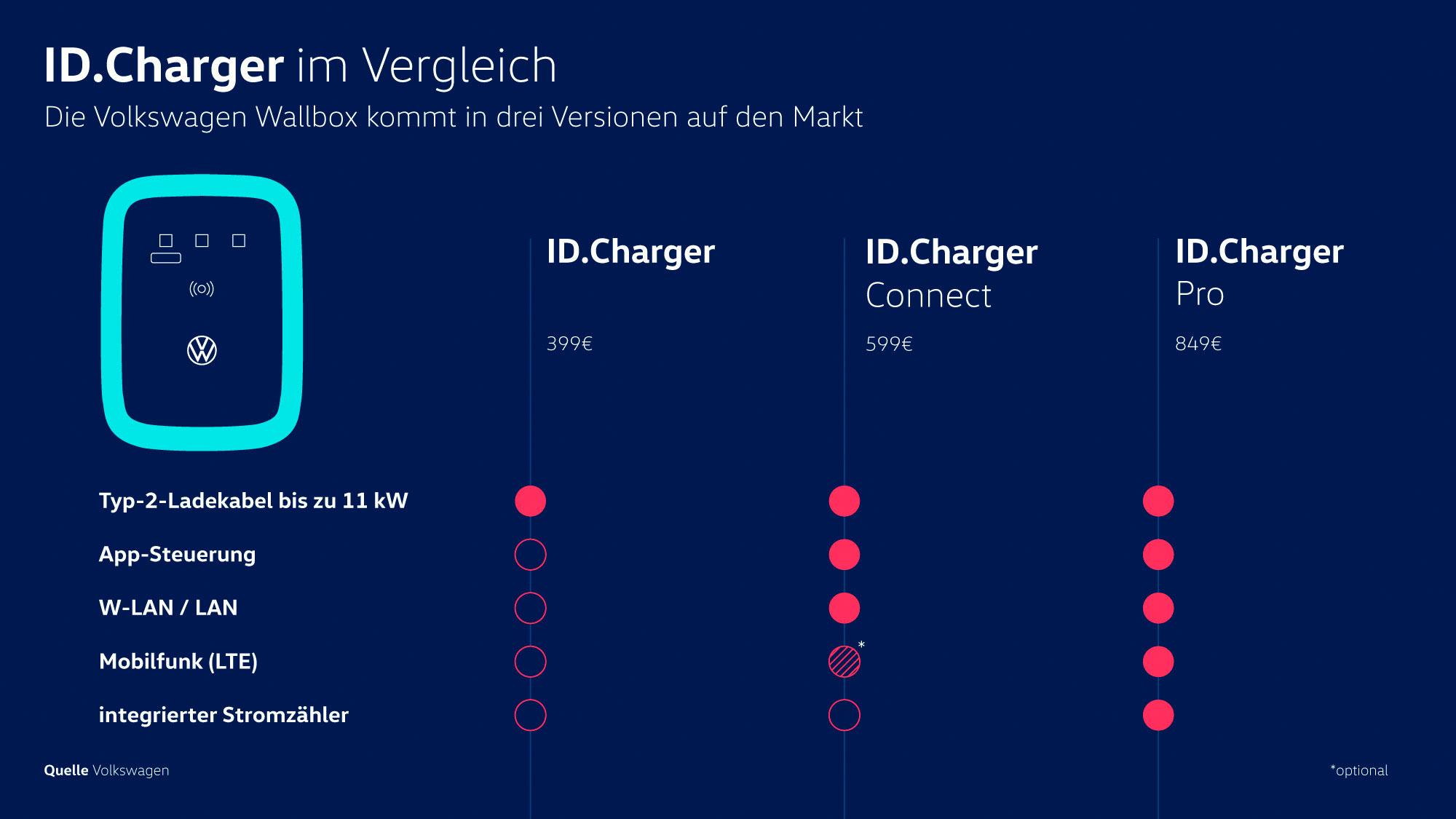 """VW erklärt neue Wallbox-Reihe """"ID.Charger"""""""