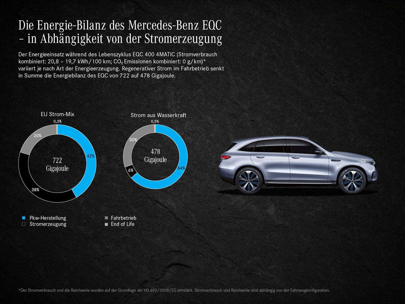 Mercedes-EQC-Energiebilanz