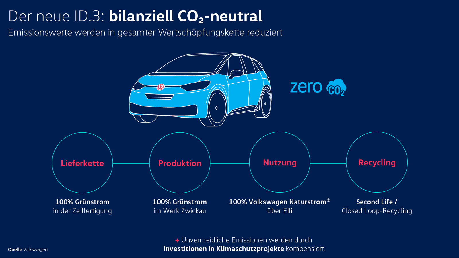VW-ID3-CO2-neutral-4