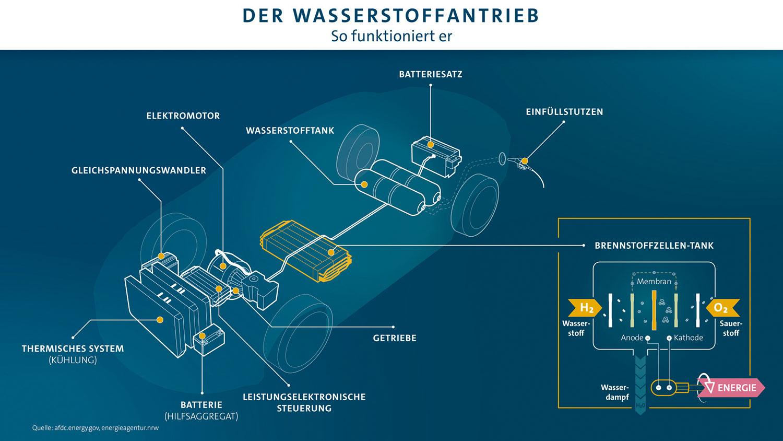 VW-Wasserstoff-Infografiken-2019-3