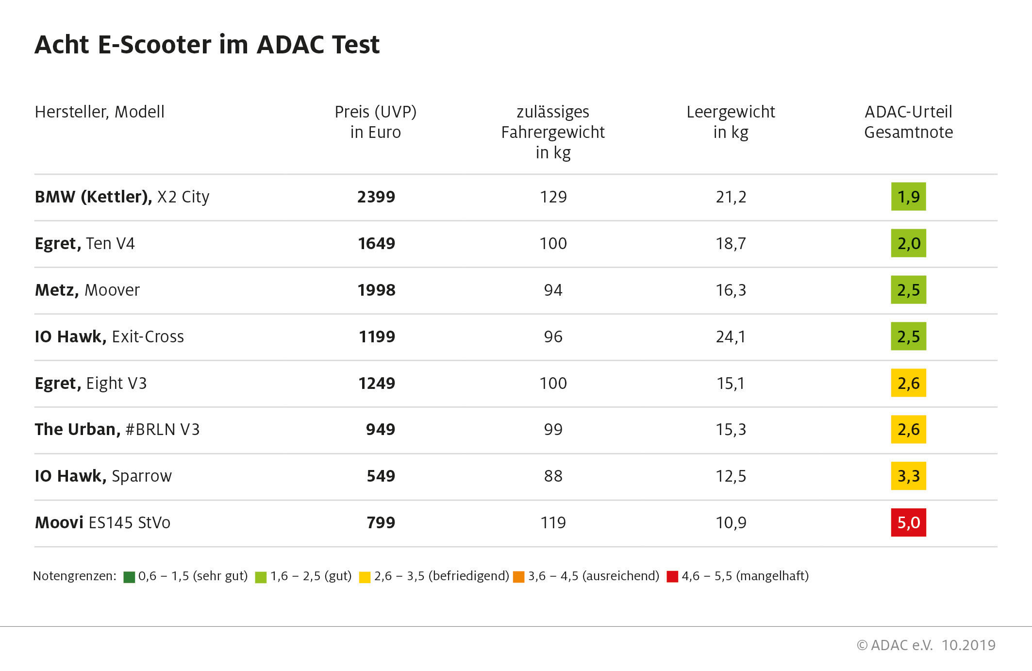 adac-test-e-scooter-tabelle