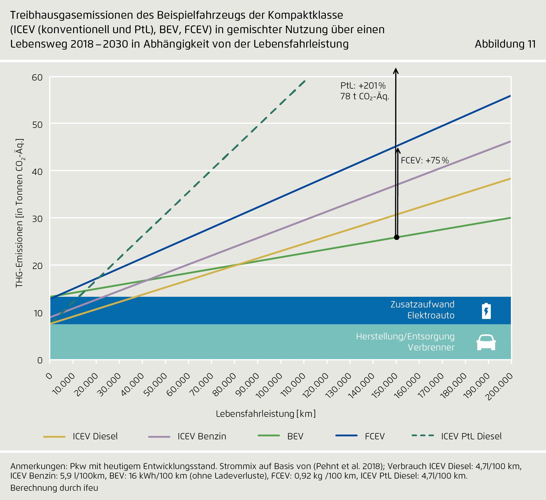 Elektroauto-Treibhausgasemissionen Vergleich Agora-2
