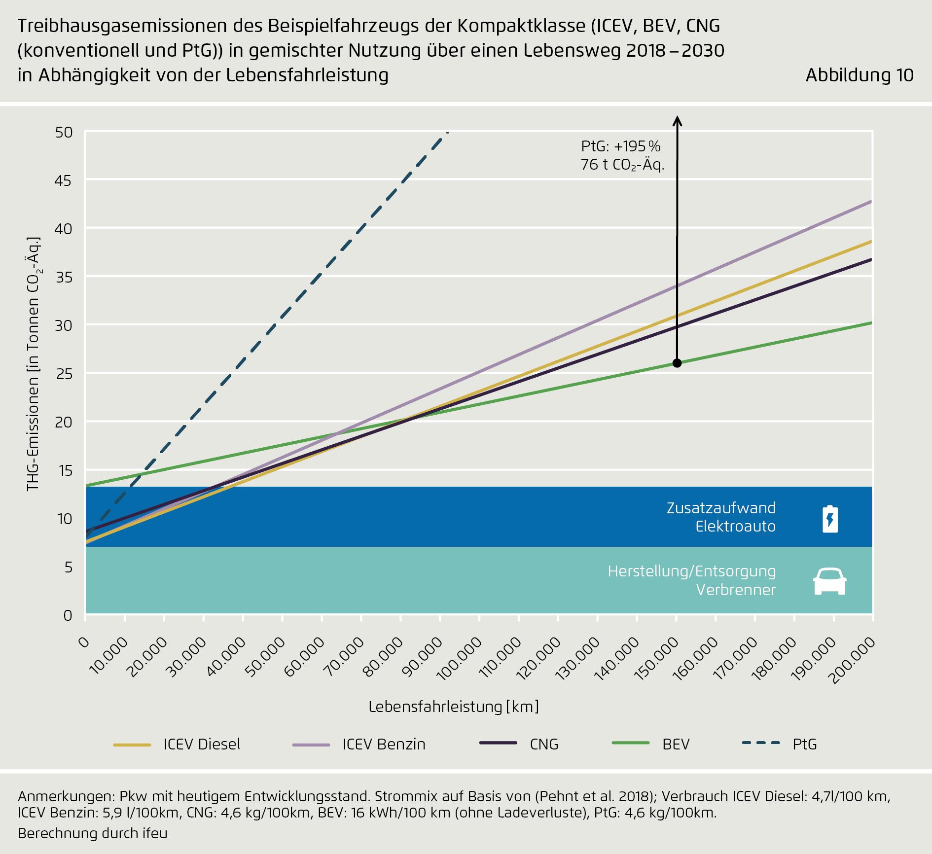 Elektroauto-Treibhausgasemissionen Vergleich Agora