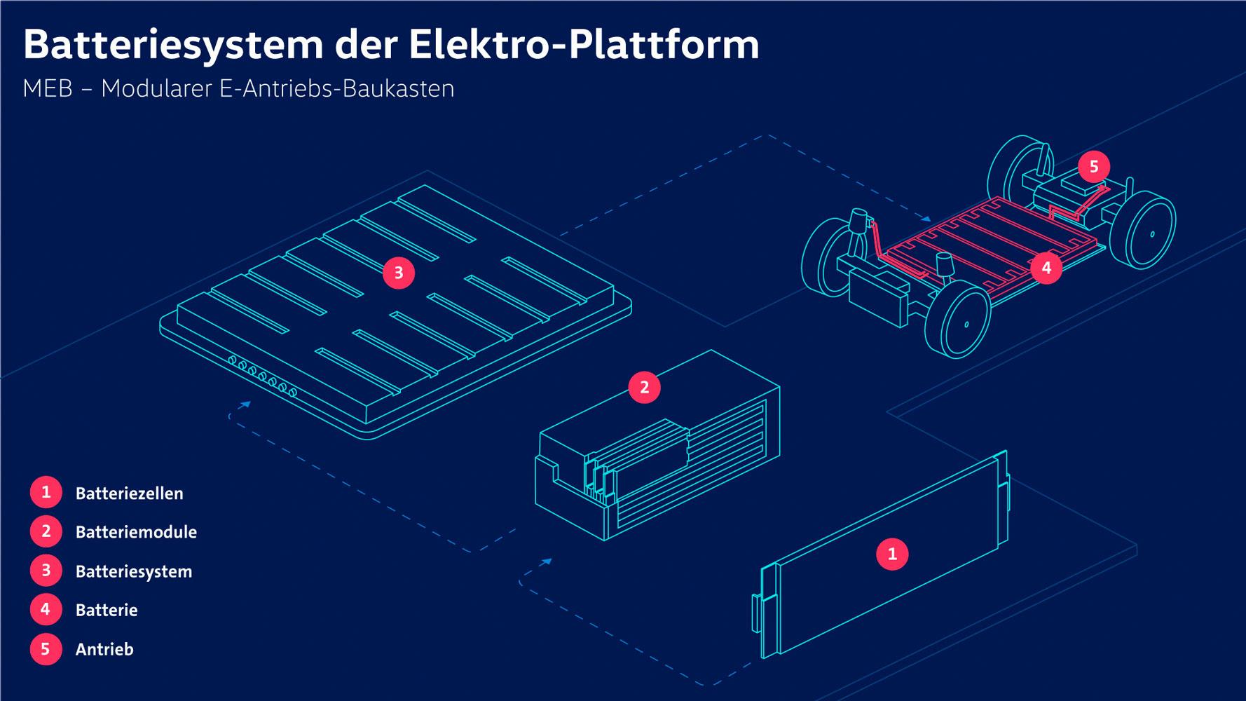 VW-MEB-Batteriesystem