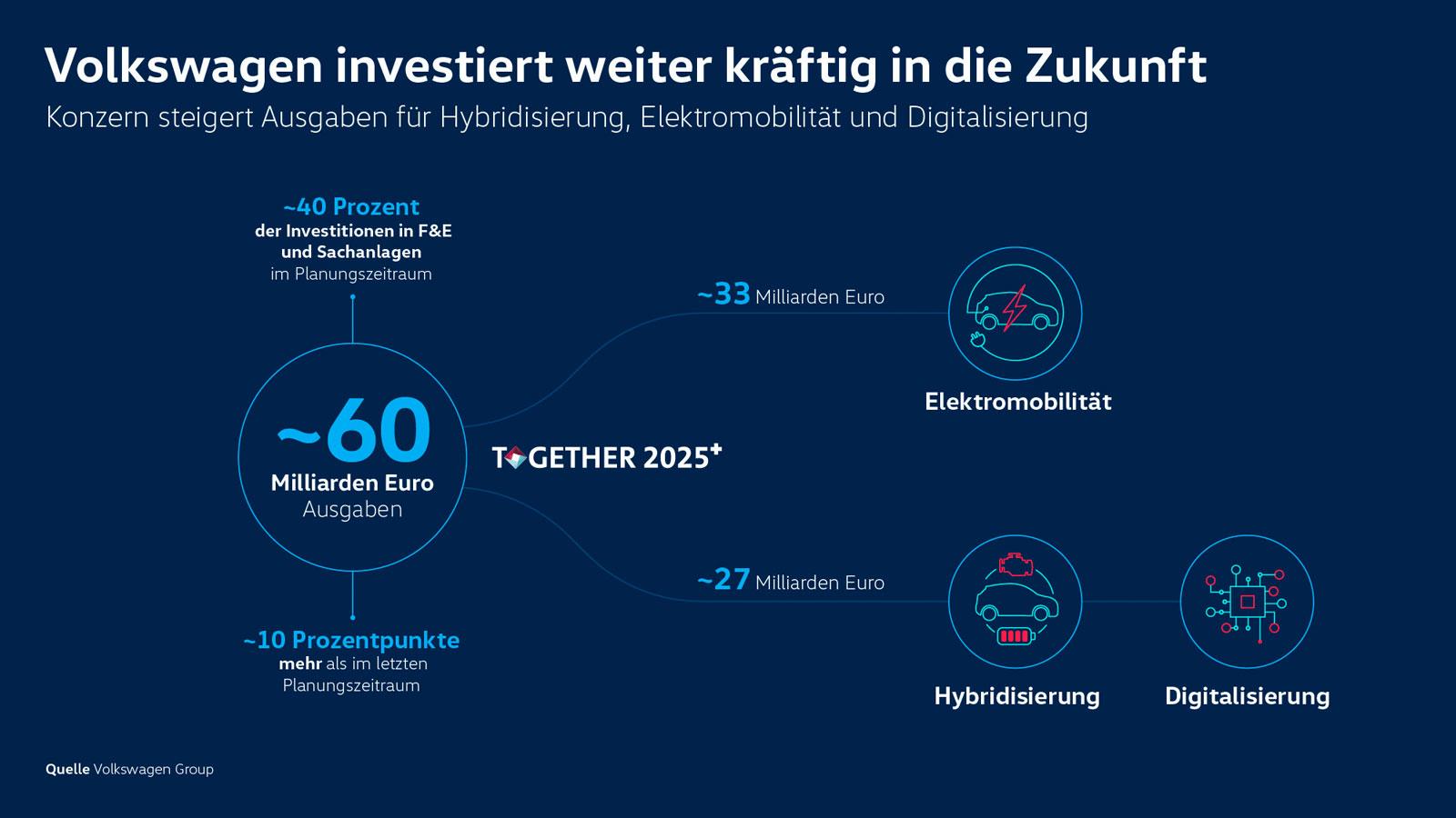VW-investiert-weiter-in-die-Zukunft