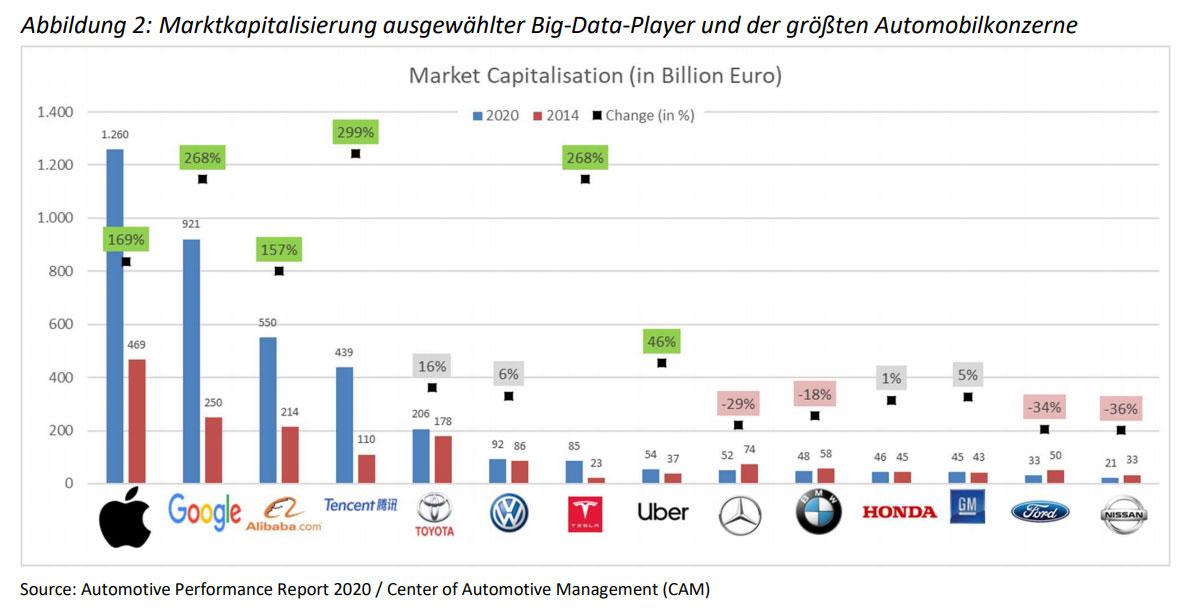 Marktkapitalisierung-Autohersteller-und-Big-Data