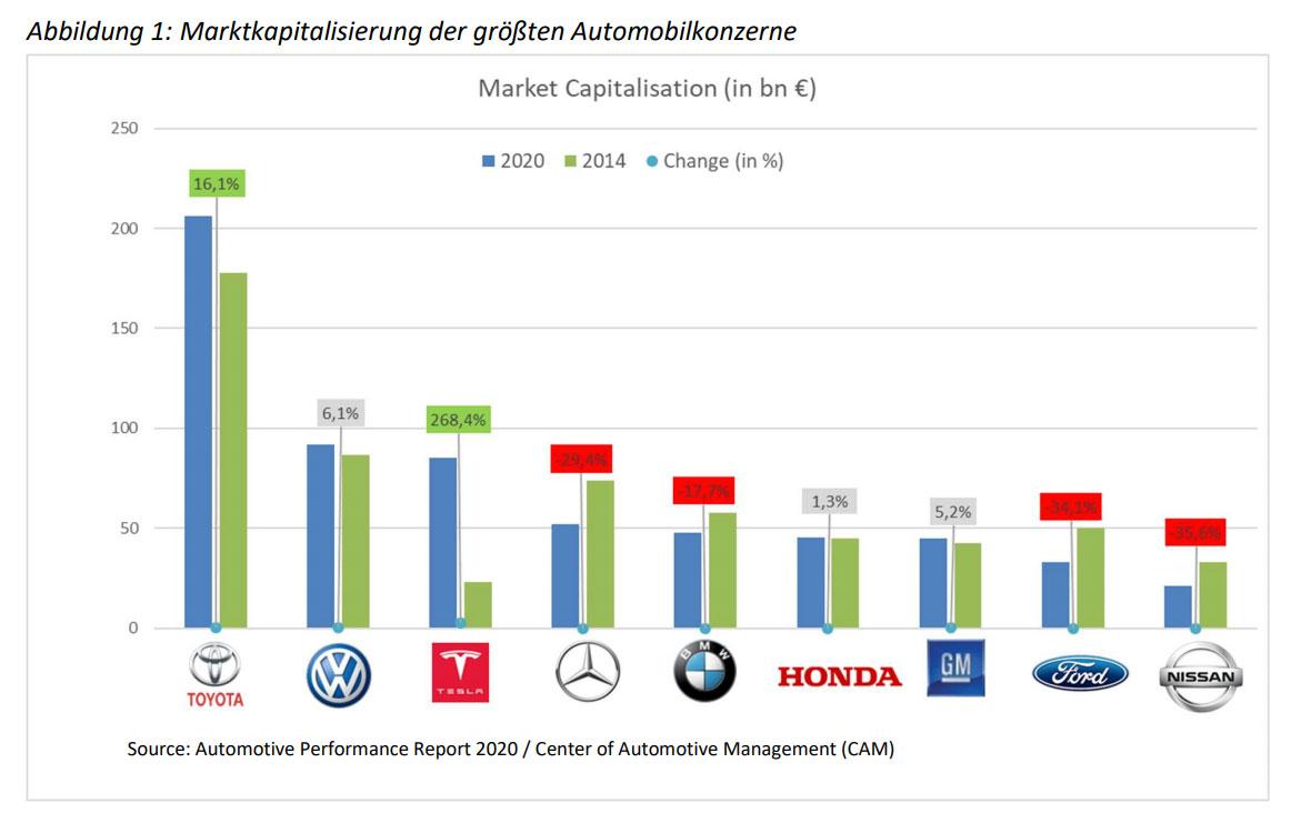 Marktkapitalisierung-Autohersteller