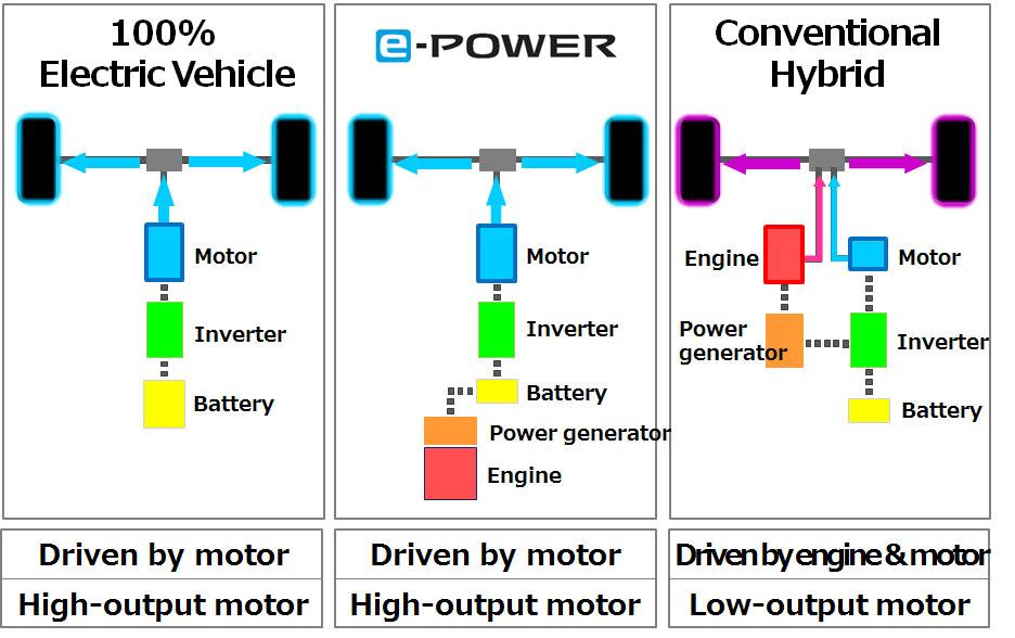 Nissan-e-Power-Erklaerung