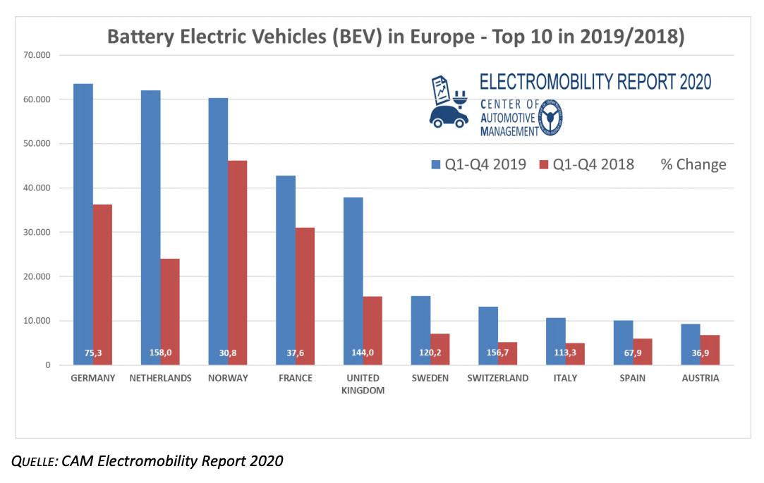 Absatz-reine-Elektroautos-Europa-2019