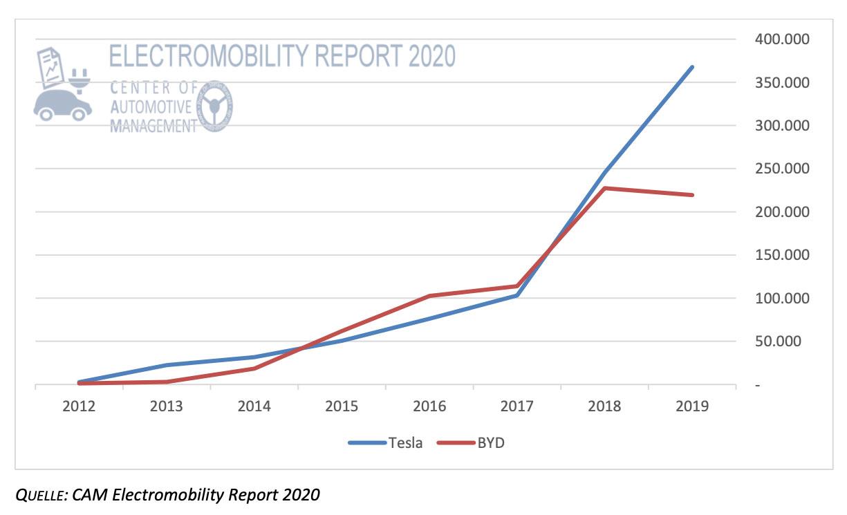 Absatzentwicklung der weltgroessten E-Auto-Hersteller BEV:PHEV